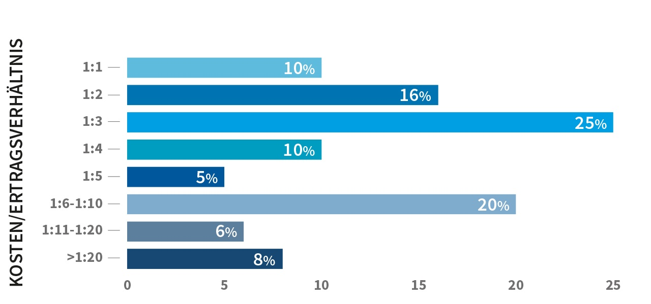 Abb. 3_Return on Investment im Ideenmanagement