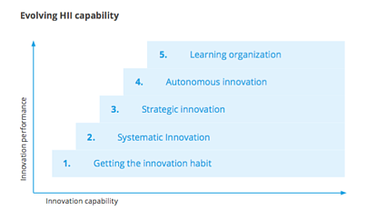 high-involvement-innovation-maturity-levels.png