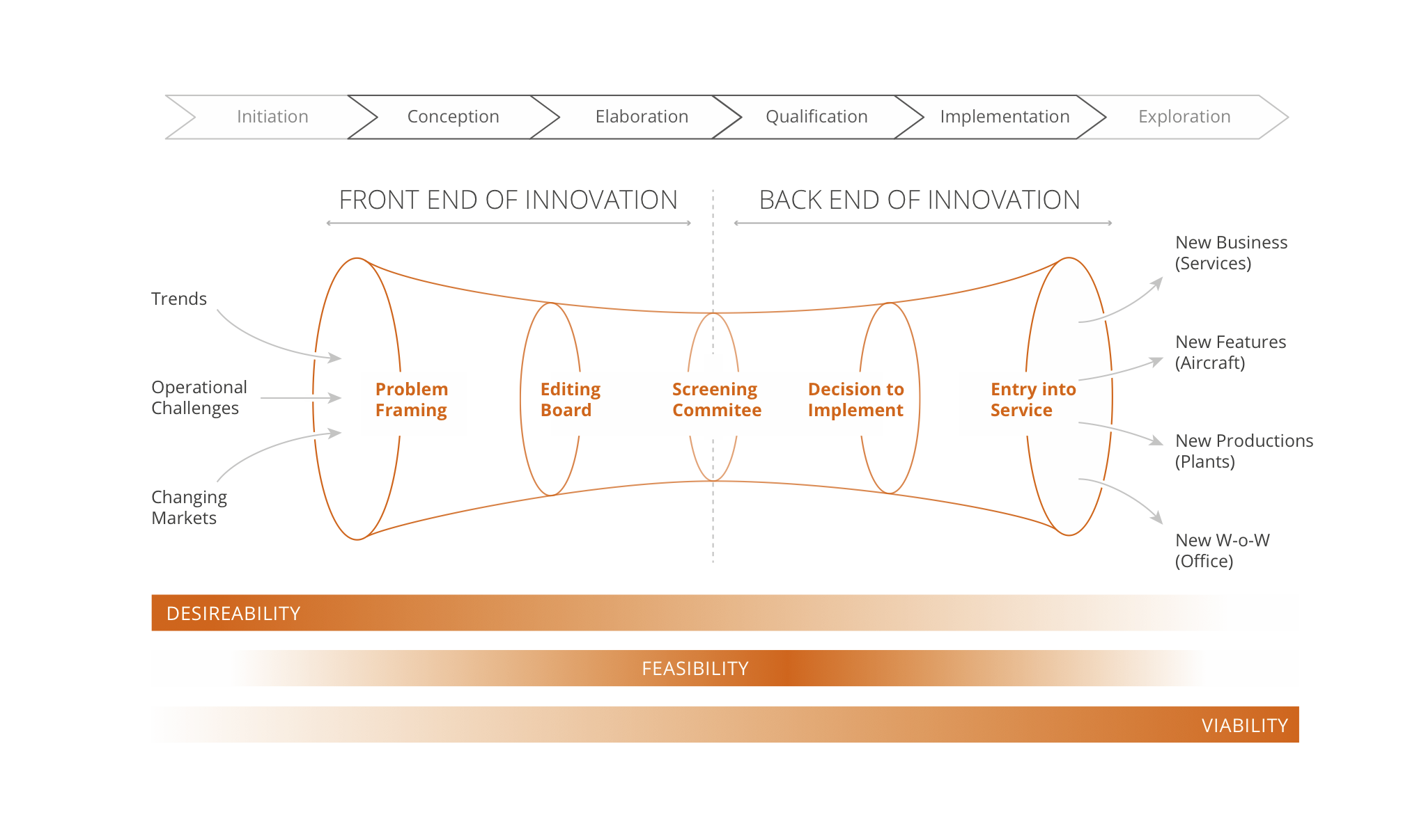 Airbus'innovation funnel