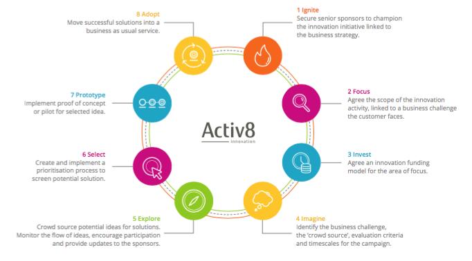 fujitsu-activ8-process