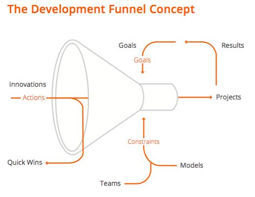 ricoh-innovation-process-diagram