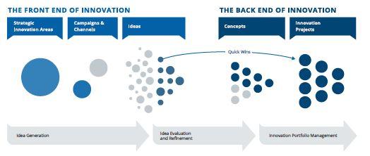 UC San Diego innovation process