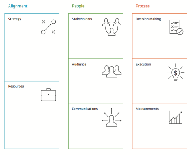 schema of the collaborative innovation canvas